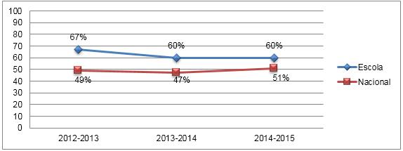 Comparação das Médias nas Provas Finais de Matemática - 2.º Ciclo