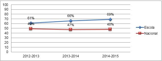 Comparação das Médias nas Provas Finais de Matemática - 3.º Ciclo
