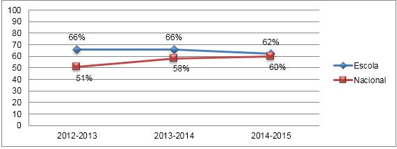 Comparação das Médias nas Provas Finais de Português - 2.º Ciclo