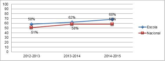Comparação das Médias nas Provas Finais de Português - 3.º Ciclo